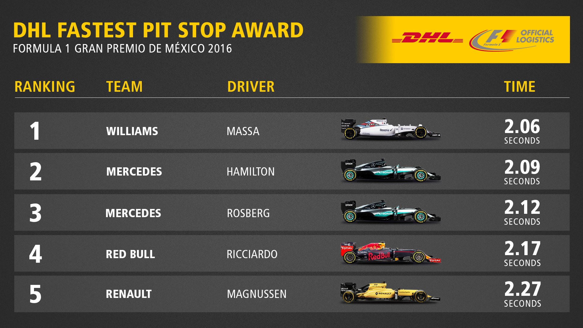 fastest-pit-stop